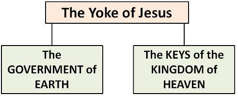 the yoke of Jesus image